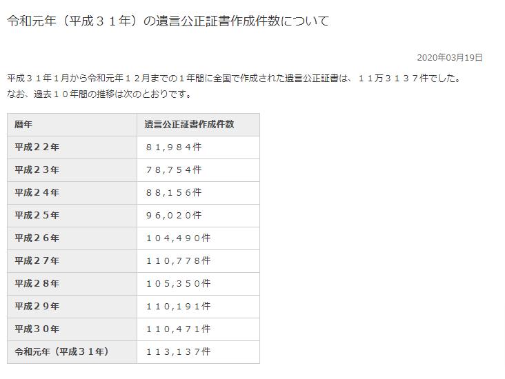 令和元年(平成31年)の遺言公正証書作成件数について-日本公証人連合会.png